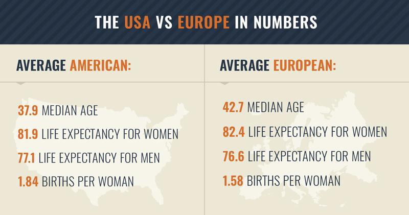 Average American vs average European in numbers.