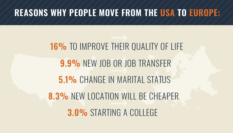Reasons why people move from the USA to Europe.